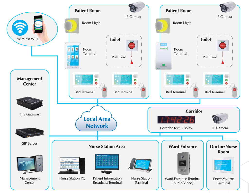 Digital Full IP Healthcare Communication System