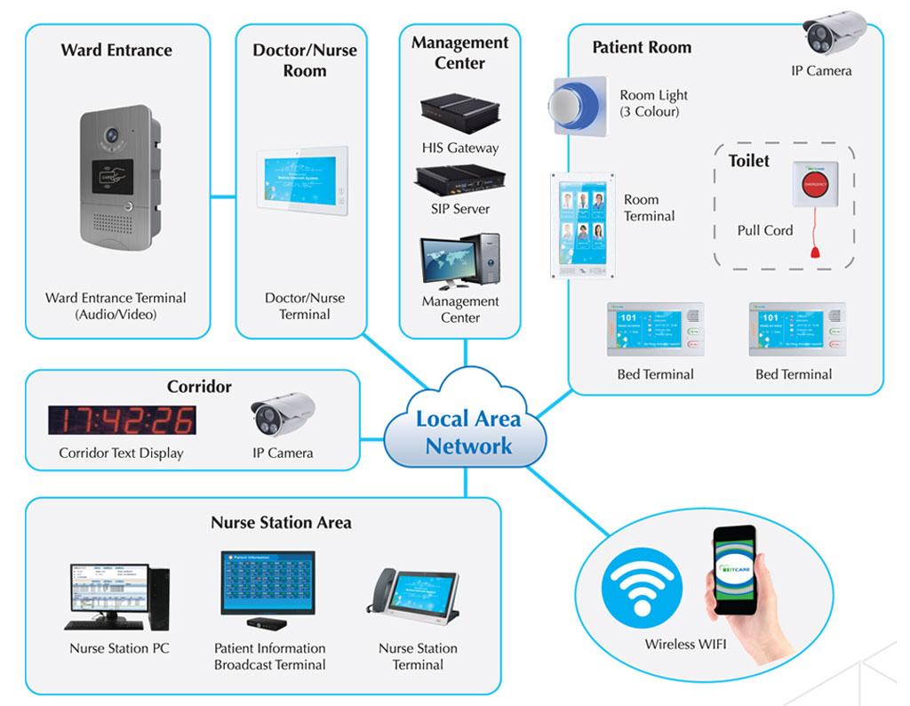 Цифровая коммуникационная система здравоохранения IP